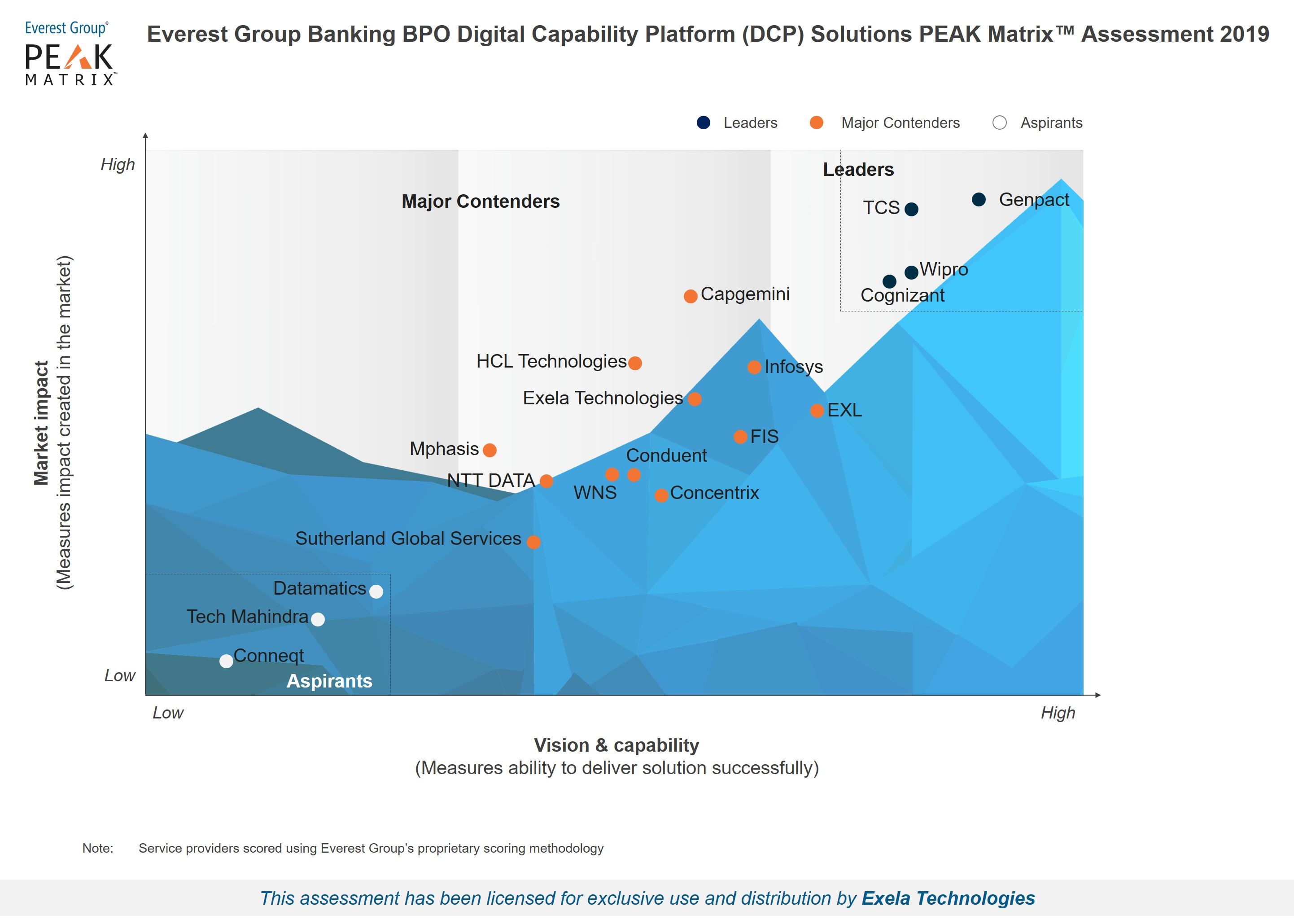 PEAK Matrix for Banking